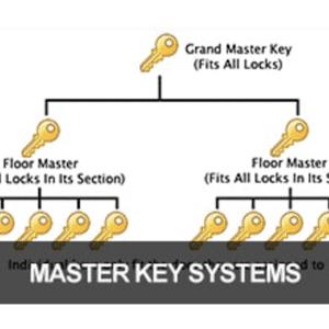 Class 20 – Master Keying Basic